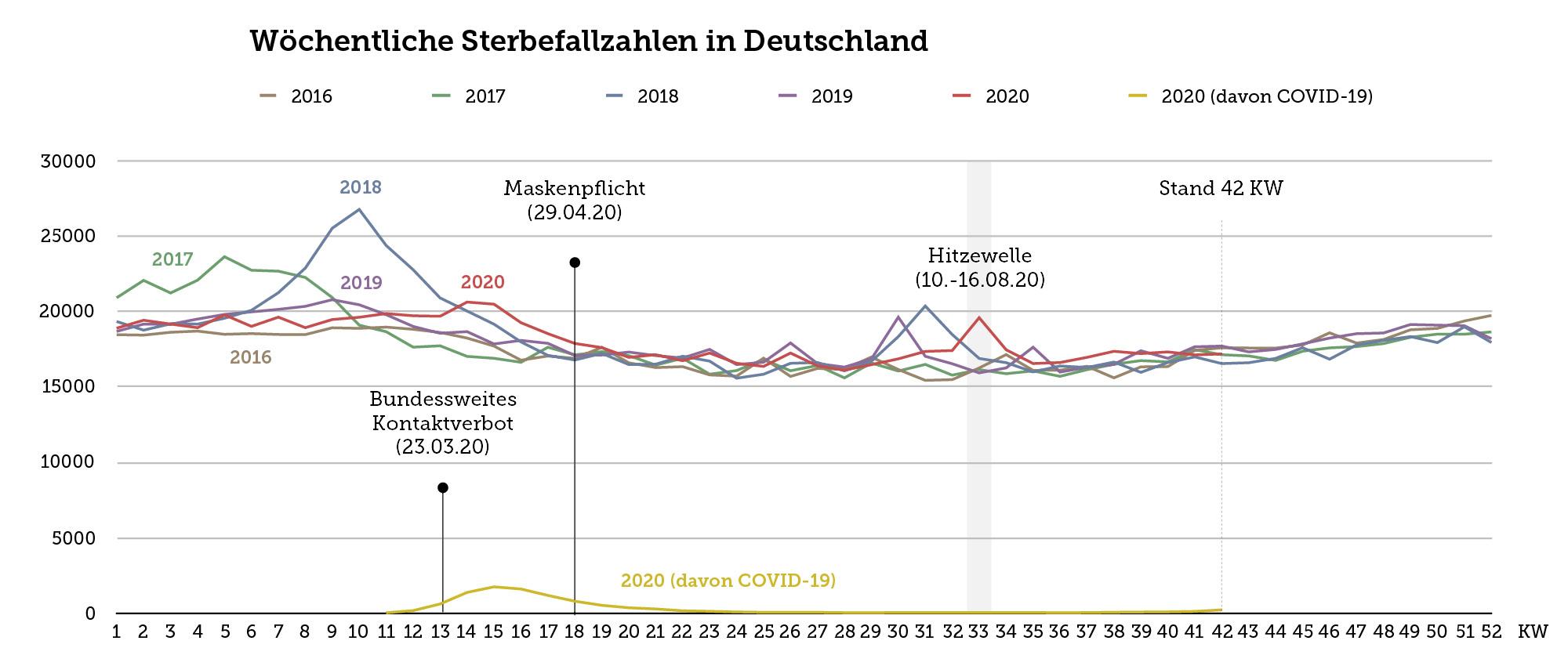 Die Grafik zeigt die wöchentlichen Sterbefallzahlen in Deutschland