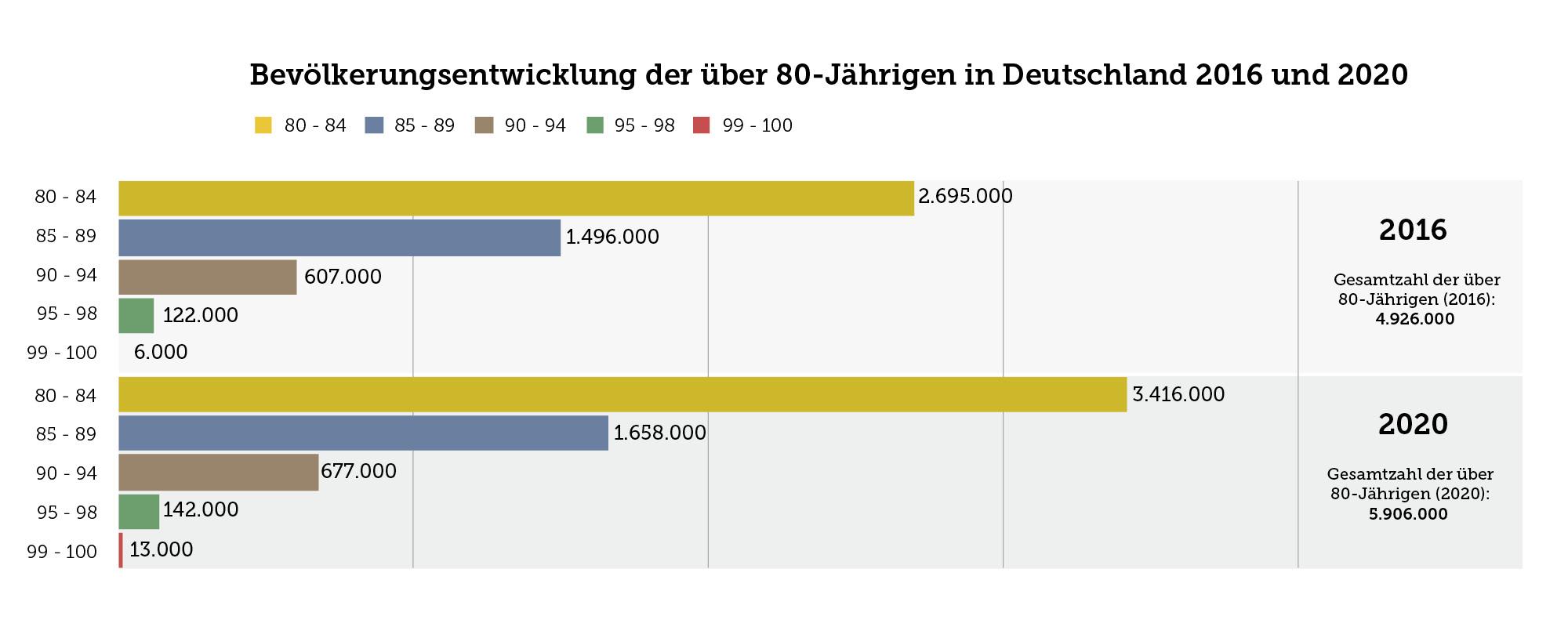 Die Grafik zeigt die Bevölkerungsentwicklung der über 80-Jährigen in Deutschland 2016 und 2020