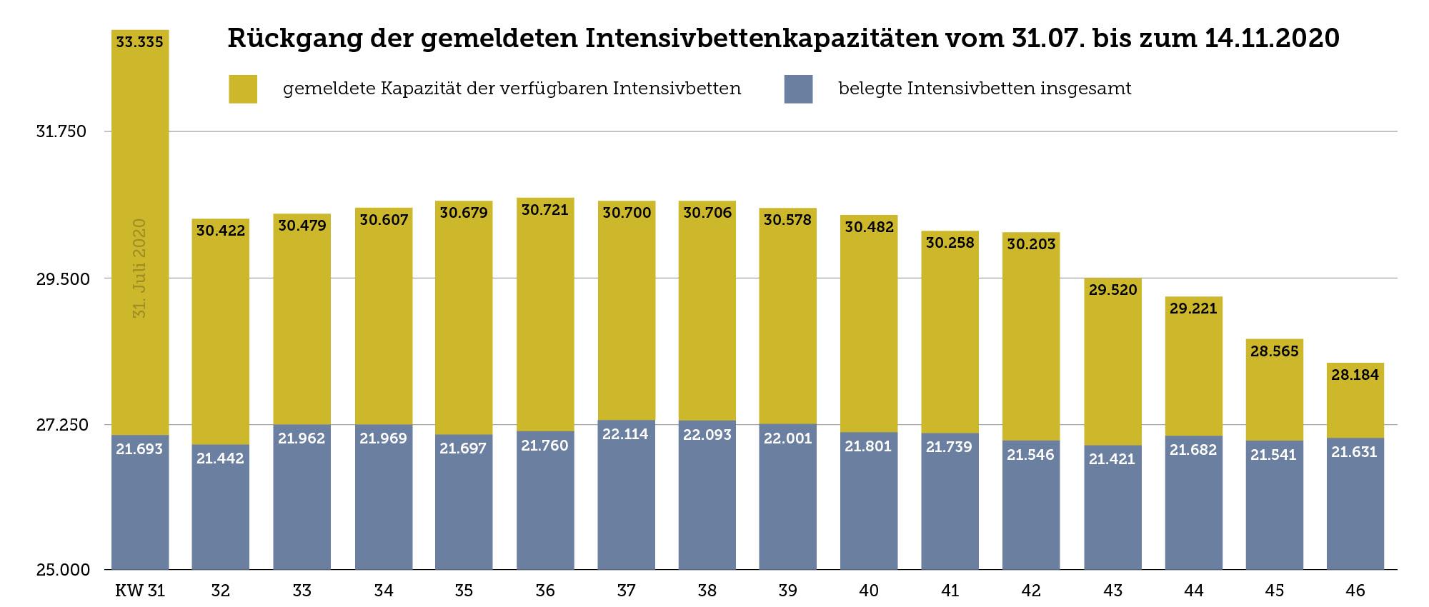 Die Grafik zeigt den Rückgang der gemeldeten Intensivbettenkapazitäten vom 31.07. bis zum 14.11.2020